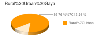 Gaya census population